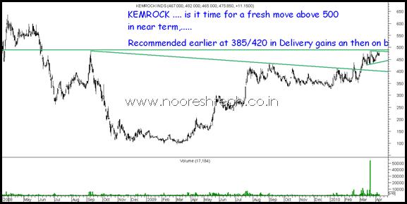 Kemrock