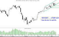 Sensex 17680/17450 important support – Small caps may continue