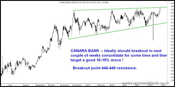 CanaraBank