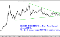 Blue Star , Dena Bank, Exide Inds, Elecon Engineering, India Bull Real Estate – Quick Technical Charts