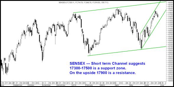 Sensex17300