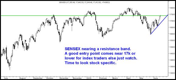 StockspecificSensex