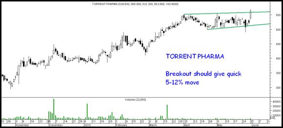 Torrentpharma