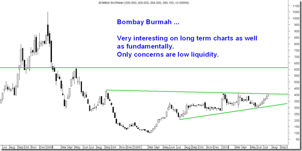 BombayBUrmah