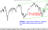 Dow Jones Down – Sensex up – Was there any co-relation?