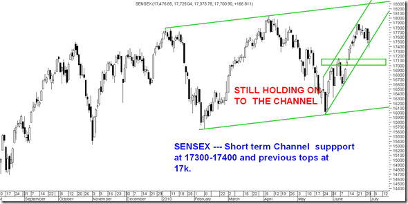 JulySensex thumb Sensex holds on to the Channel – Emerging Markets show resilience.