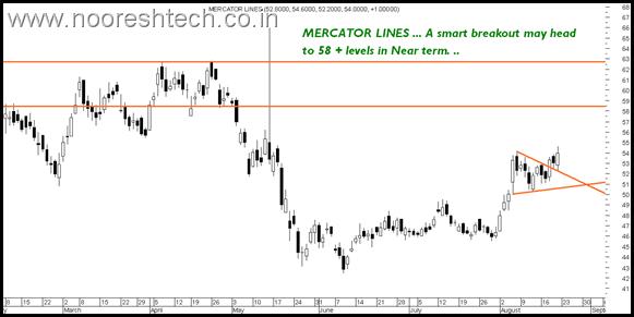MercatorLines