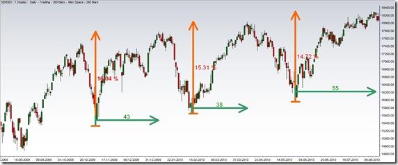SensexTimeand Price