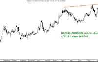 ACC, Ganesh Housing , Eimco Elecon, Hinduja Ventures  – Quick Technical View