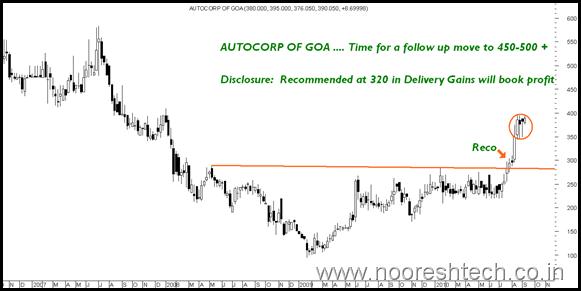 AutoCorpGoa