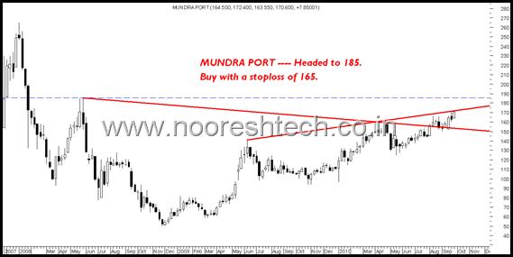 MundraPort