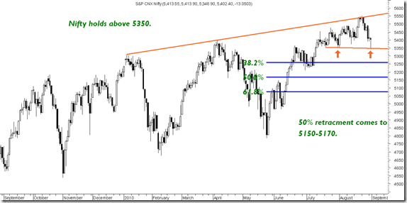 Nifty5150