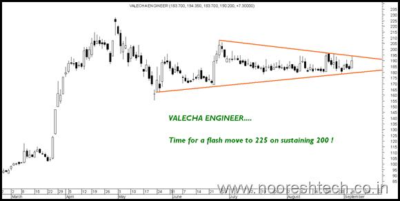 Valecha