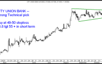 Strong Technical Pick – City Union Bank