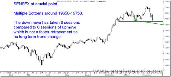 Sensex19650