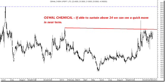Oswal