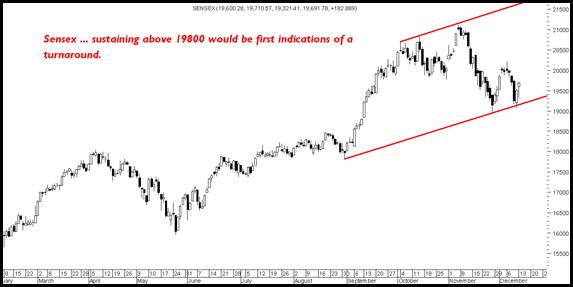 Sensex19800