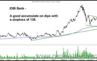Technical Views – HDFC Bank, HDFC Ltd, IDBI Bank