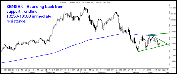23MarchSensex thumb Sensex bounces back from trendline. Technical View