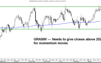 Gaps , NAV prop up – Sensex stages a breakout !-= Quick Technical Views – Axis Bank, Tata Motors, Grasim, Bank of Baroda