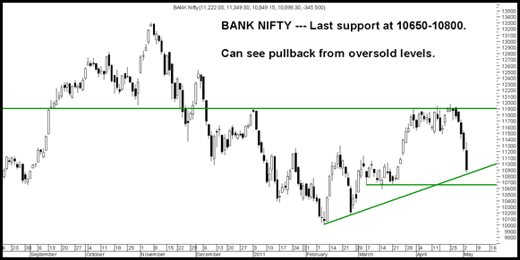 BlogBankNifty