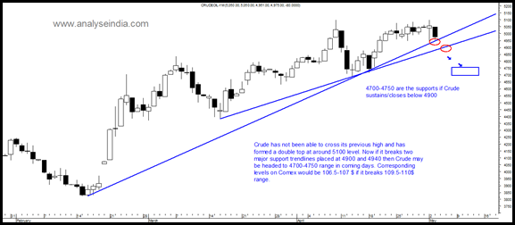 Crude - Short Term View