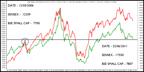 BSE-Small Cap and BSE Midcap Index