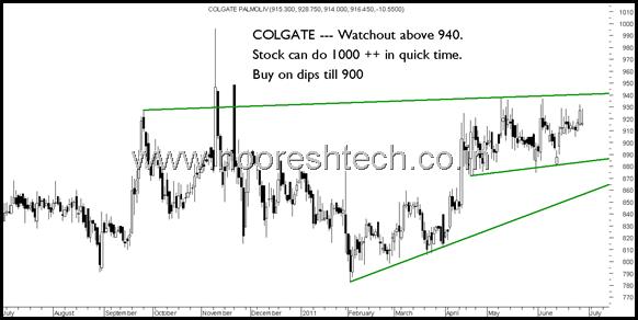 BlogColgate