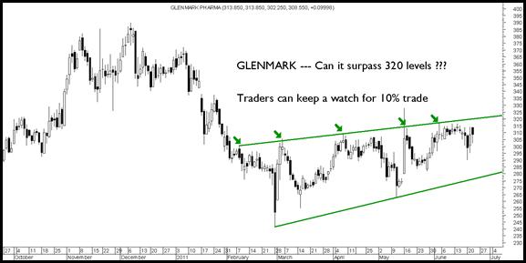 glenmarkwatch