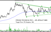 Strong Technical Pick – APL APOLLO TUBES