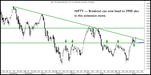 NIFTY082011