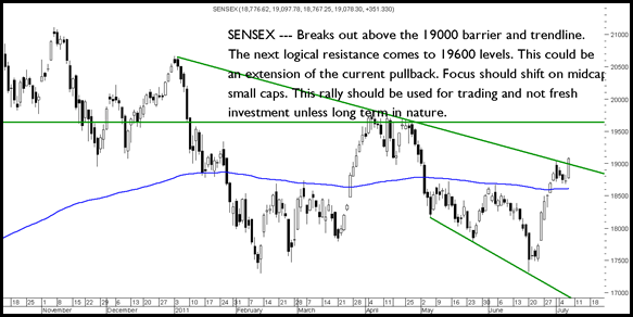 Sensex080711 thumb Sensex and Nifty breaks out above the trendline. Will it head to 19600/5900. Divis, Siemens, Glaxo, Gulf Oil Corp, Navneet publications