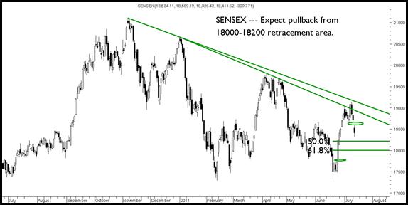 Sensex120711