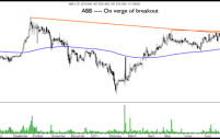 Technical Charts – Sesa Goa, ICICI Bank, Mahindra and Mahindra, Bank of India, ABB