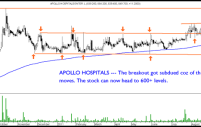 Apollo Hospitals and Ashok Leyland – Classic Trade Setups