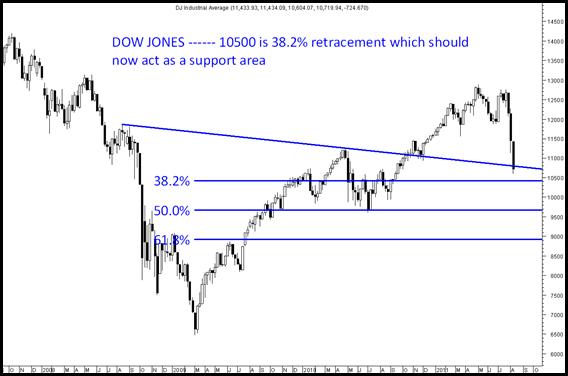 Dow10500