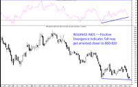 Reliance Inds – RSI Positive Divergence –Can see bounce back from 800-820 levels.