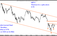 Nifty – Inverted Head and Shoulders ?
