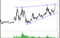 Chambal Fertilizers –Good Breakout on short term and very interesting on long term.