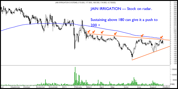 JainIrrigation