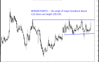 Berger Paints – Accumulate for medium term target 120-135.
