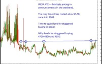Alert – India VIX trading at 37 levels and ATM Vols at 38-40 – Buy staggered at 4720-4820 and 4550 worst case.
