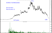 Avance Technologies — Manipulation – 0.07 to 12 rs back to 0.89