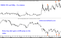 India Vix and Nifty Co-relation — Super Contra Trades
