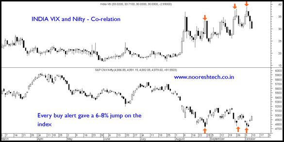 IndiaVixand Nifty