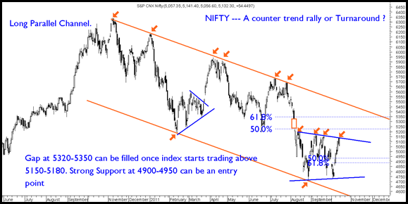 Nifty- Rally
