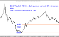 Sensex, BSE Midcap , BSE Small Cap , Dollex 30 Technical Charts and Retracement Levels.