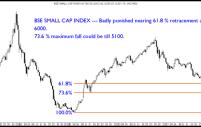 Sensex, BSE Midcap , BSE Small Cap , Dollex 30 Technical Charts and Retracement Levels.