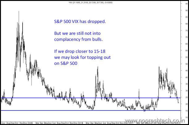 S&P 500 vix