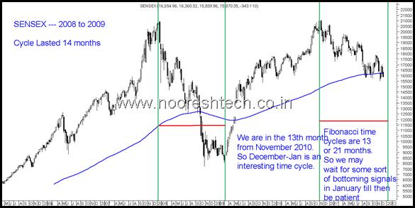 Sensex 2008-2001 time cycles
